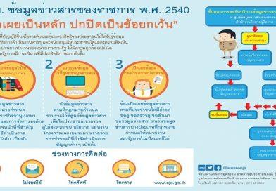 บทความเผยแพร่ความรู้เกี่ยวกับพระราชบัญญัติข้อมูลข่าวสารของราชการ พ.ศ.2540 ( 5 พฤษภาคม 2562 )